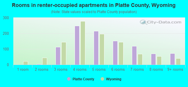 Rooms in renter-occupied apartments in Platte County, Wyoming