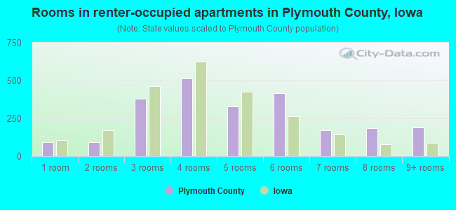 Rooms in renter-occupied apartments in Plymouth County, Iowa