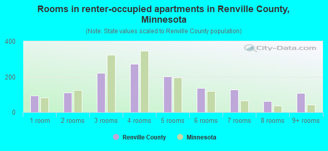 Rooms in renter-occupied apartments in Renville County, Minnesota