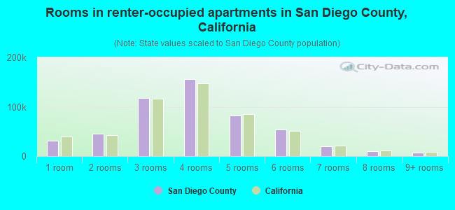 Rooms in renter-occupied apartments in San Diego County, California