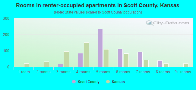 Rooms in renter-occupied apartments in Scott County, Kansas