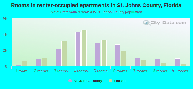 Rooms in renter-occupied apartments in St. Johns County, Florida