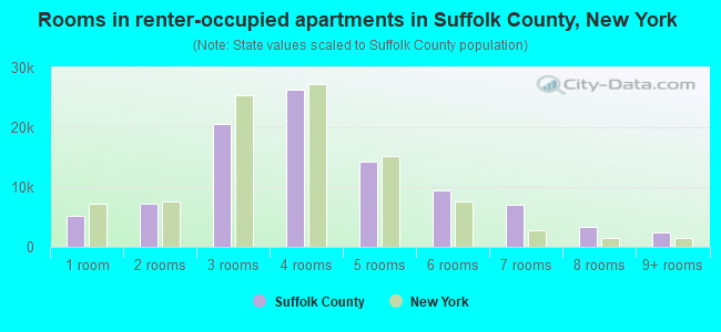 Rooms in renter-occupied apartments in Suffolk County, New York