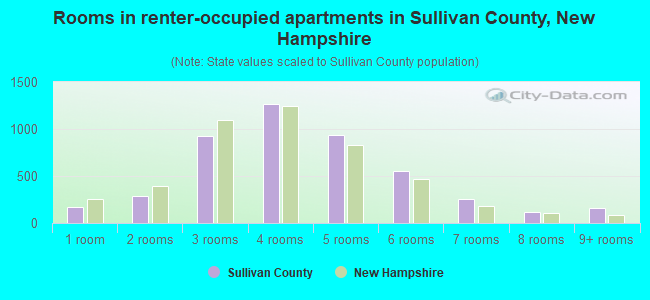 Rooms in renter-occupied apartments in Sullivan County, New Hampshire