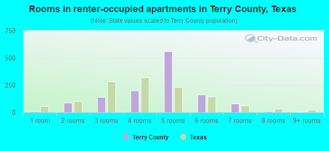 Rooms in renter-occupied apartments in Terry County, Texas