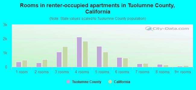 Rooms in renter-occupied apartments in Tuolumne County, California