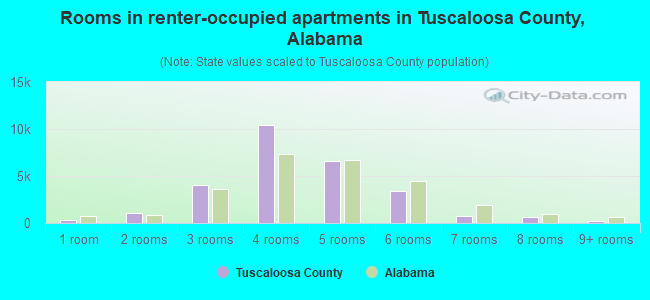 Rooms in renter-occupied apartments in Tuscaloosa County, Alabama