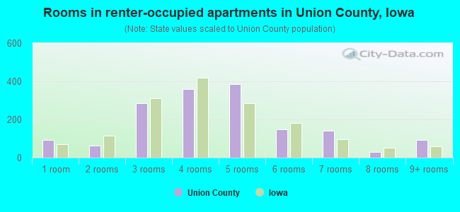 Rooms in renter-occupied apartments in Union County, Iowa
