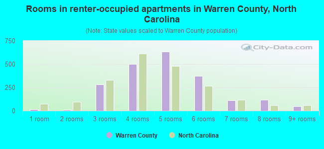 Rooms in renter-occupied apartments in Warren County, North Carolina