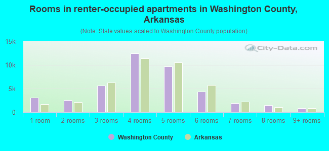 Rooms in renter-occupied apartments in Washington County, Arkansas