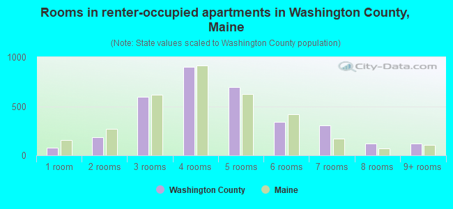 Rooms in renter-occupied apartments in Washington County, Maine