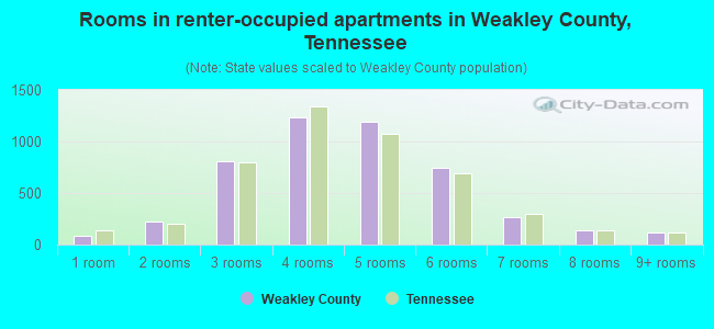 Rooms in renter-occupied apartments in Weakley County, Tennessee