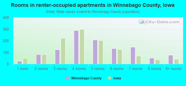 Rooms in renter-occupied apartments in Winnebago County, Iowa