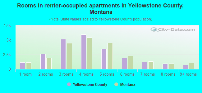 Rooms in renter-occupied apartments in Yellowstone County, Montana