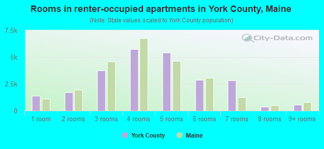 Rooms in renter-occupied apartments in York County, Maine