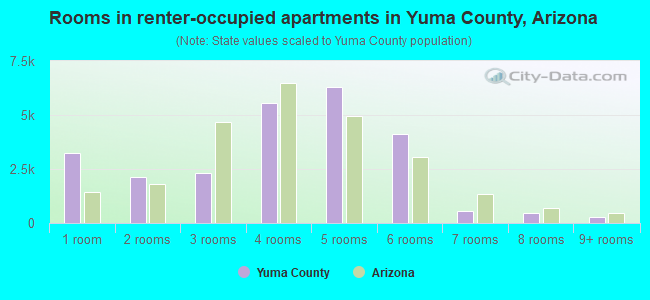 Rooms in renter-occupied apartments in Yuma County, Arizona