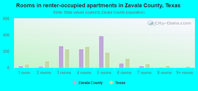 Rooms in renter-occupied apartments in Zavala County, Texas