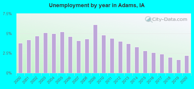 Unemployment by year in Adams, IA