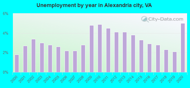 Unemployment by year in Alexandria city, VA