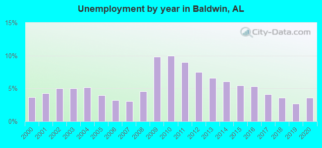 Unemployment by year in Baldwin, AL