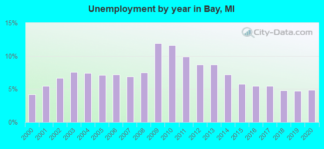 Unemployment by year in Bay, MI