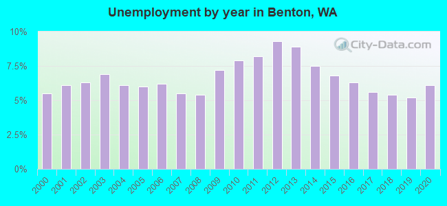 Unemployment by year in Benton, WA