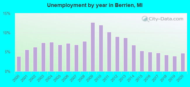 Unemployment by year in Berrien, MI