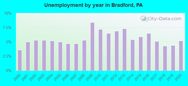 Unemployment by year in Bradford, PA