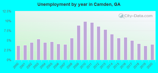 Unemployment by year in Camden, GA