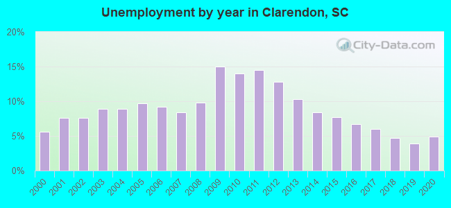 Unemployment by year in Clarendon, SC