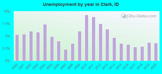 Unemployment by year in Clark, ID