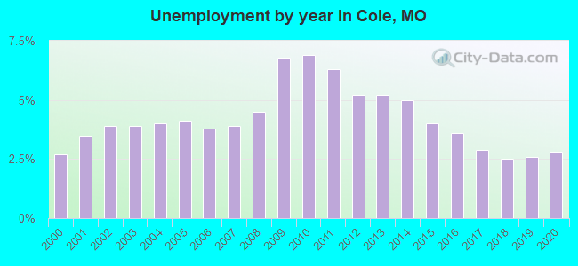 Unemployment by year in Cole, MO