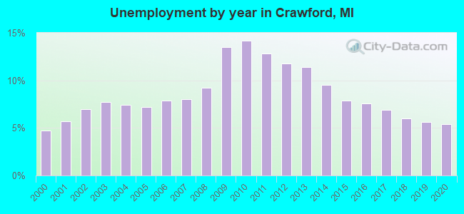 Unemployment by year in Crawford, MI