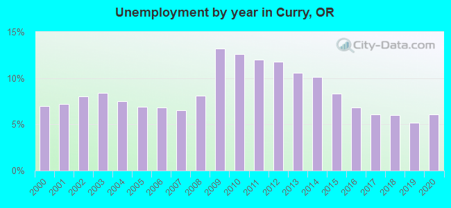 Unemployment by year in Curry, OR