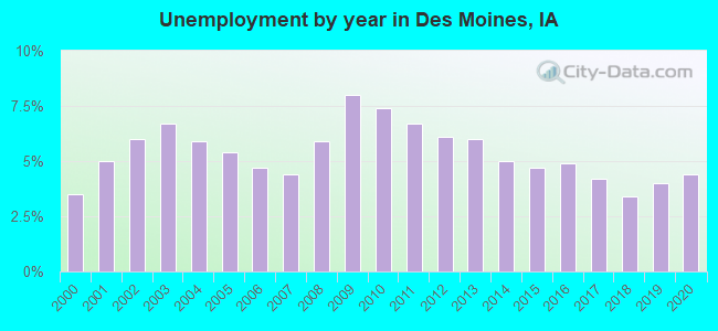 Unemployment by year in Des Moines, IA