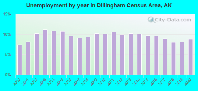Unemployment by year in Dillingham Census Area, AK