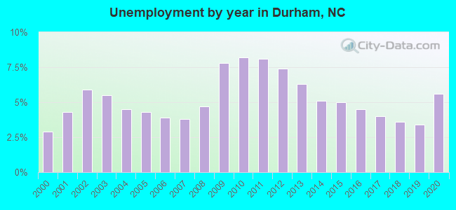Unemployment by year in Durham, NC