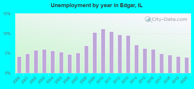 Unemployment by year in Edgar, IL
