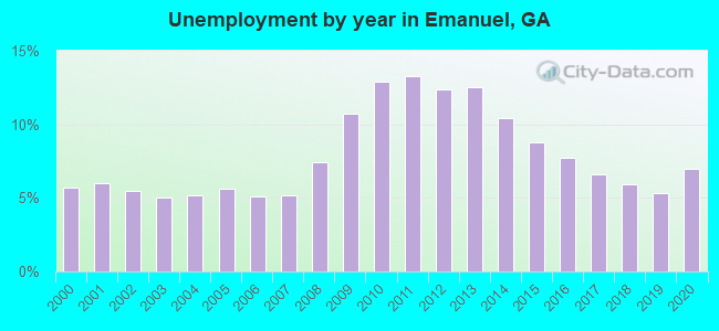 Unemployment by year in Emanuel, GA