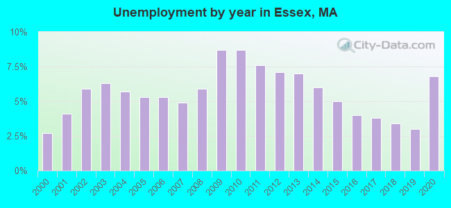Unemployment by year in Essex, MA