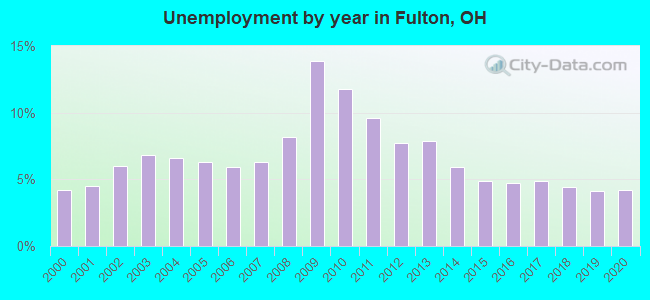 Unemployment by year in Fulton, OH