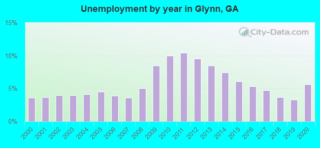 Unemployment by year in Glynn, GA