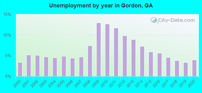 Unemployment by year in Gordon, GA