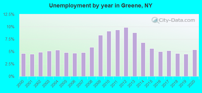 Unemployment by year in Greene, NY