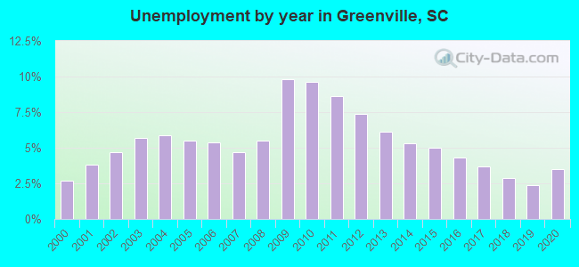 Unemployment by year in Greenville, SC