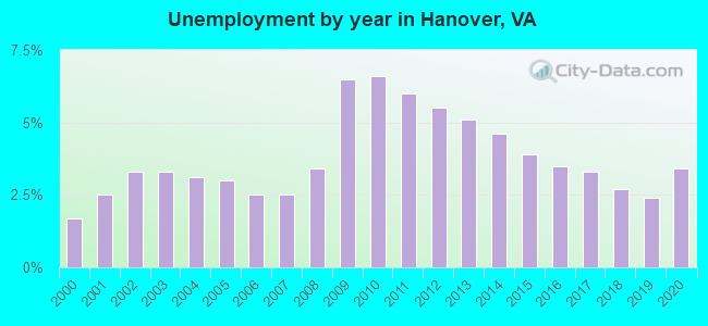 Unemployment by year in Hanover, VA