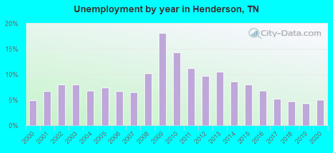 Unemployment by year in Henderson, TN