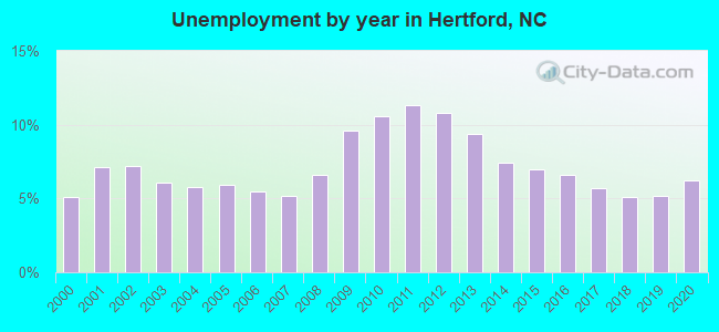 Unemployment by year in Hertford, NC