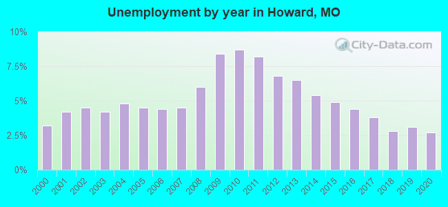 Unemployment by year in Howard, MO