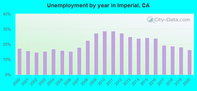 Unemployment by year in Imperial, CA